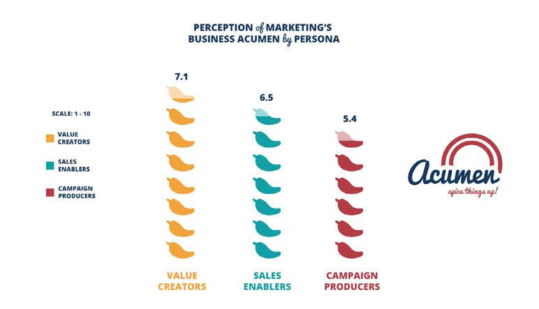 Figure 3: When it comes to business acumen there's room for improvement for all personas. Value Creators are the only persona that earns better than a 7 out of 10, with Campaign Producers at a 5.4 out of 10. Source: 2017 Marketing Performance Management Benchmark Study from VisionEdge Marketing, Hive9 and Valid USA