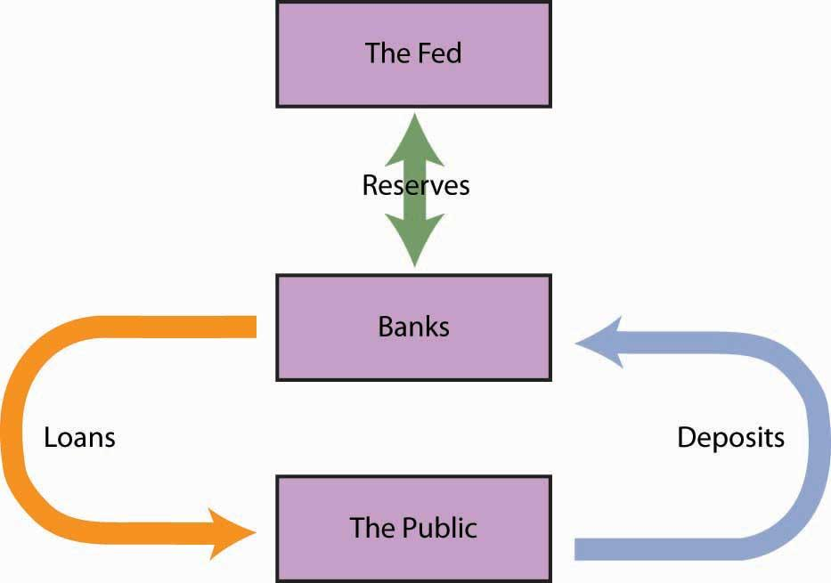 Tools of Monetary Policy - by Ahiliya Nat [Infographic]
