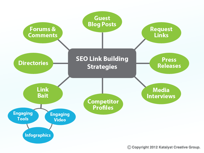 Image result for Seo link