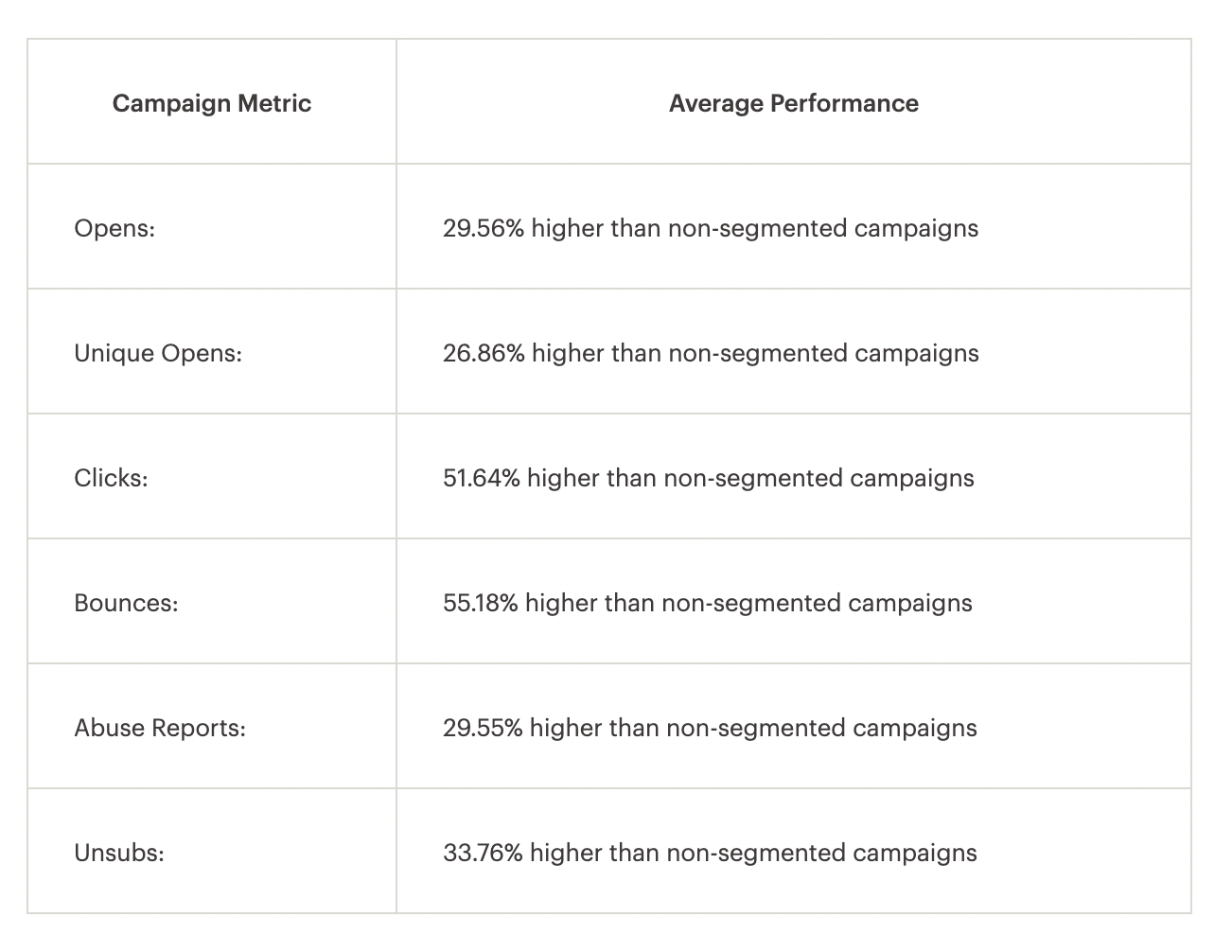 mailchimp segmentation study results
