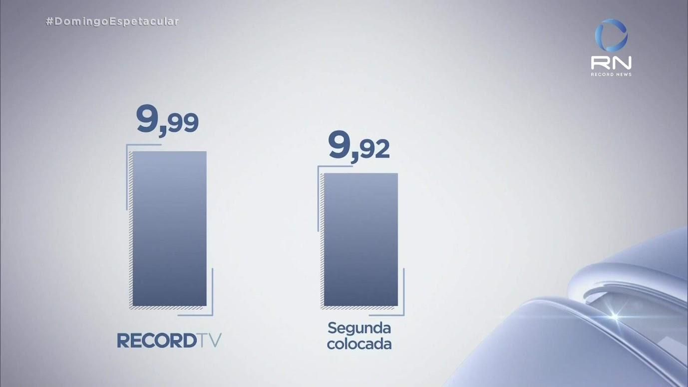 Em alta no país, Record TV inaugura parte de sua nova central de jornalismo
