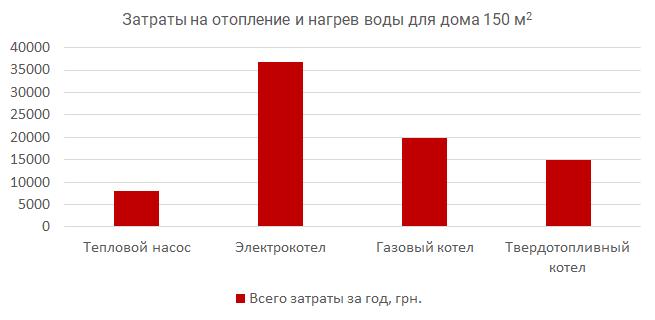 Стоимость отопления частного дома без газа