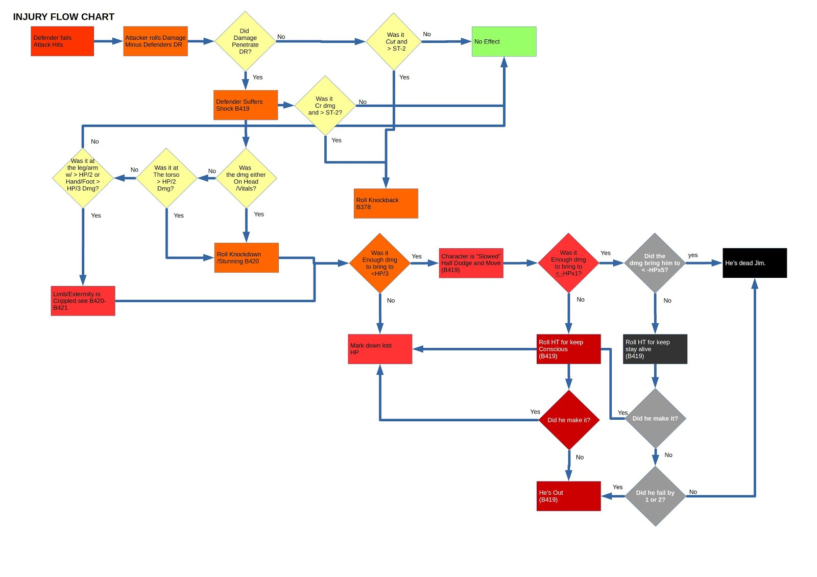 Combat flow Chart page 02.jpg