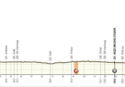 Etappe vijf in de UAE Tour: tweede keer Jebel Hafeet