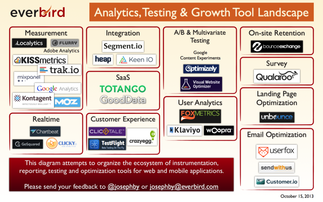 Analytics, Testing and Growth tools