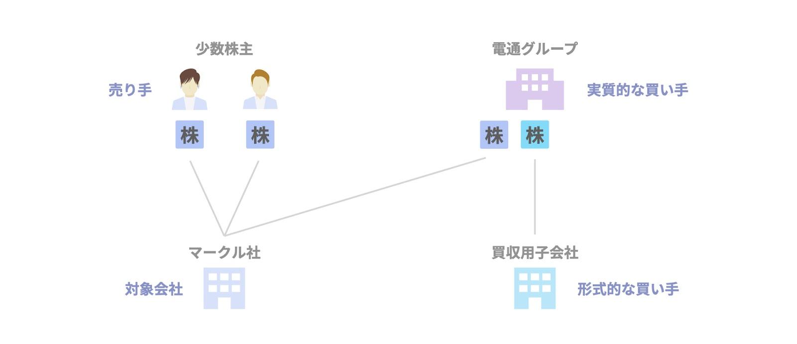 逆三角合併の事例② 電通グループによる米国子会社の完全子会社化の関係者