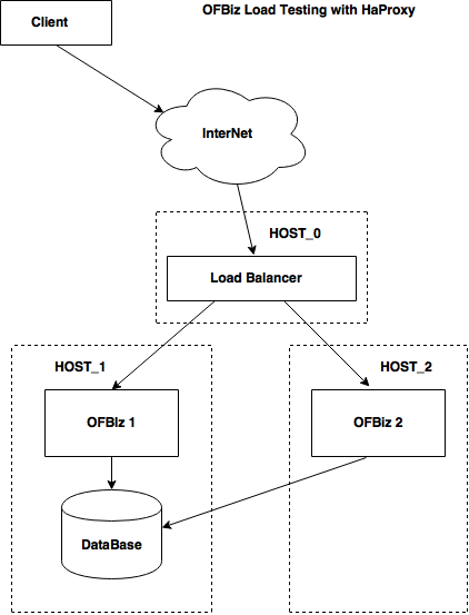 Introduction to Load Balancing an OFBiz Cluster - OFBiz Project Open