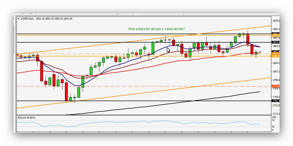 Compartirtrading Post Day Trading 2014-04-09 SP500 Diario