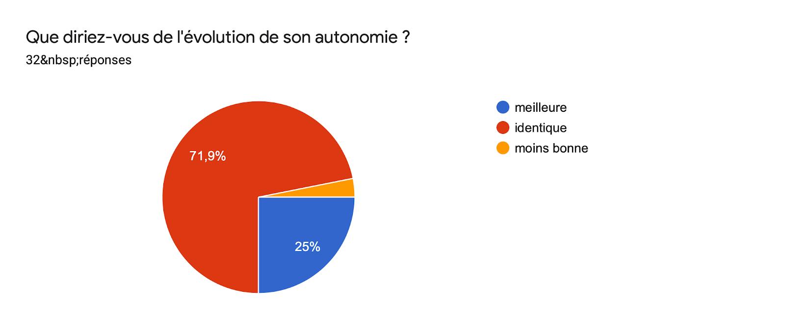 Tableau des réponses au formulaire Forms. Titre de la question: Que diriez-vous de l'évolution de son autonomie ?. Nombre de réponses: 32réponses.
