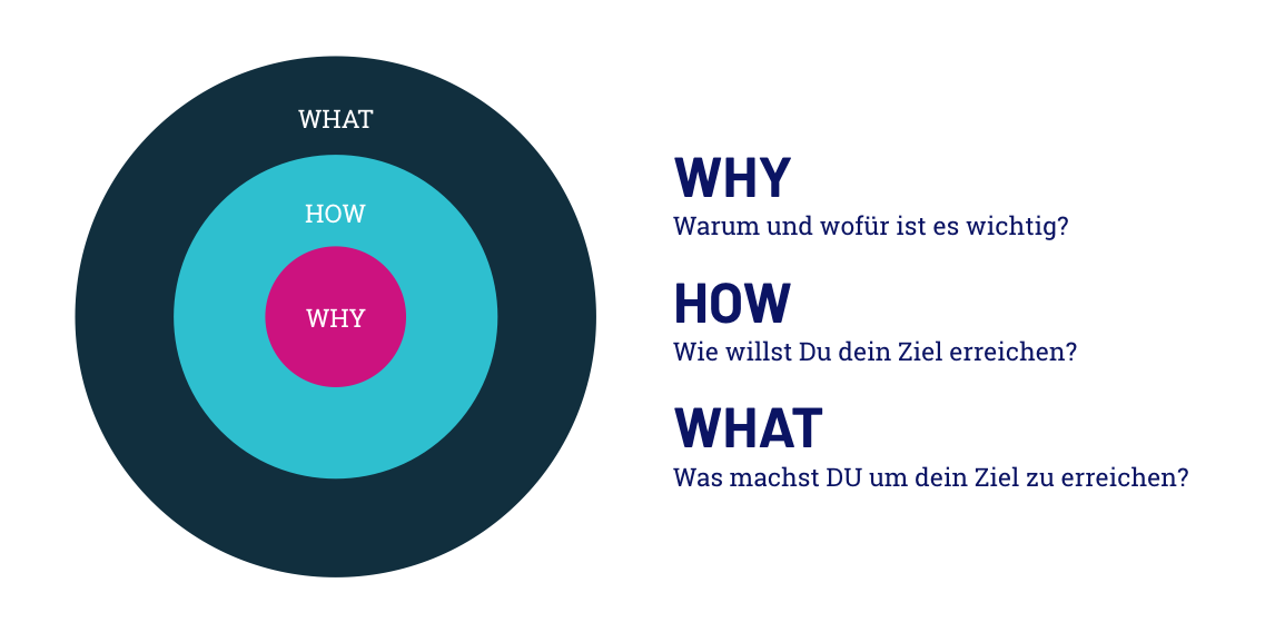 Why How What Golden Circle Simon Sinek Andreas Diehl