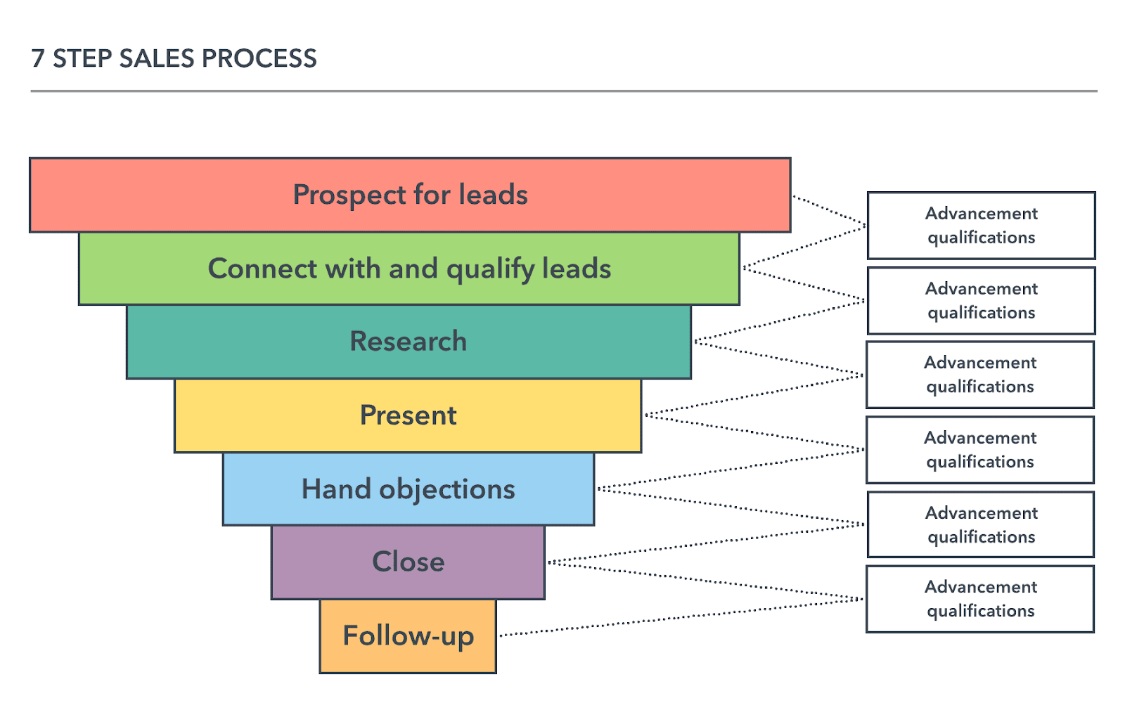 sales cycle process