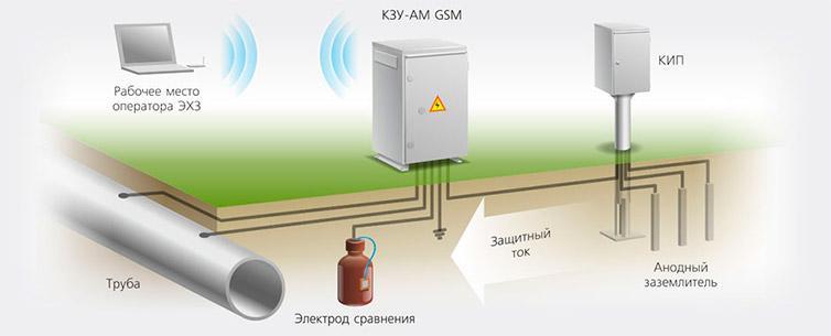 Схема установки заземлителей