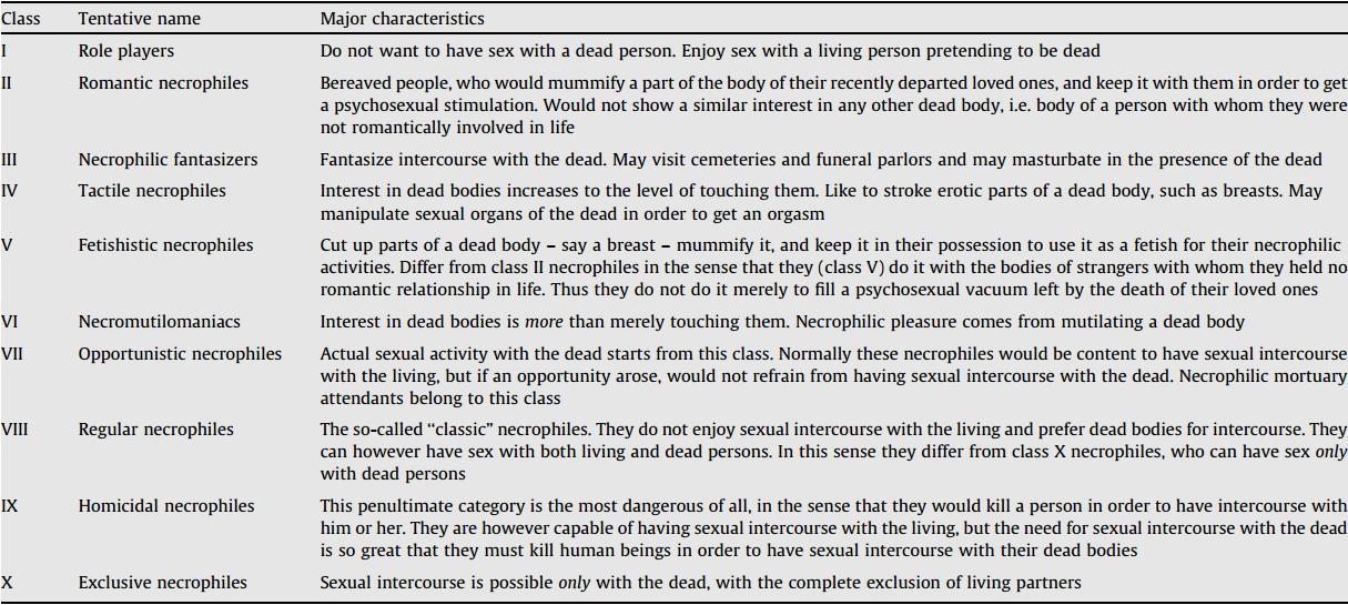 10 typen necrofilie.jpg