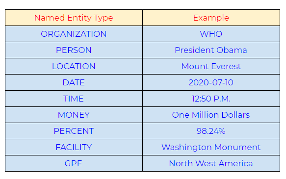 Commonly used types of named entity: