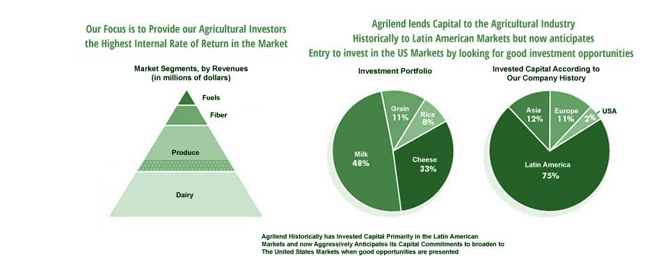 We are seeking investment opportunities in Agriculture.