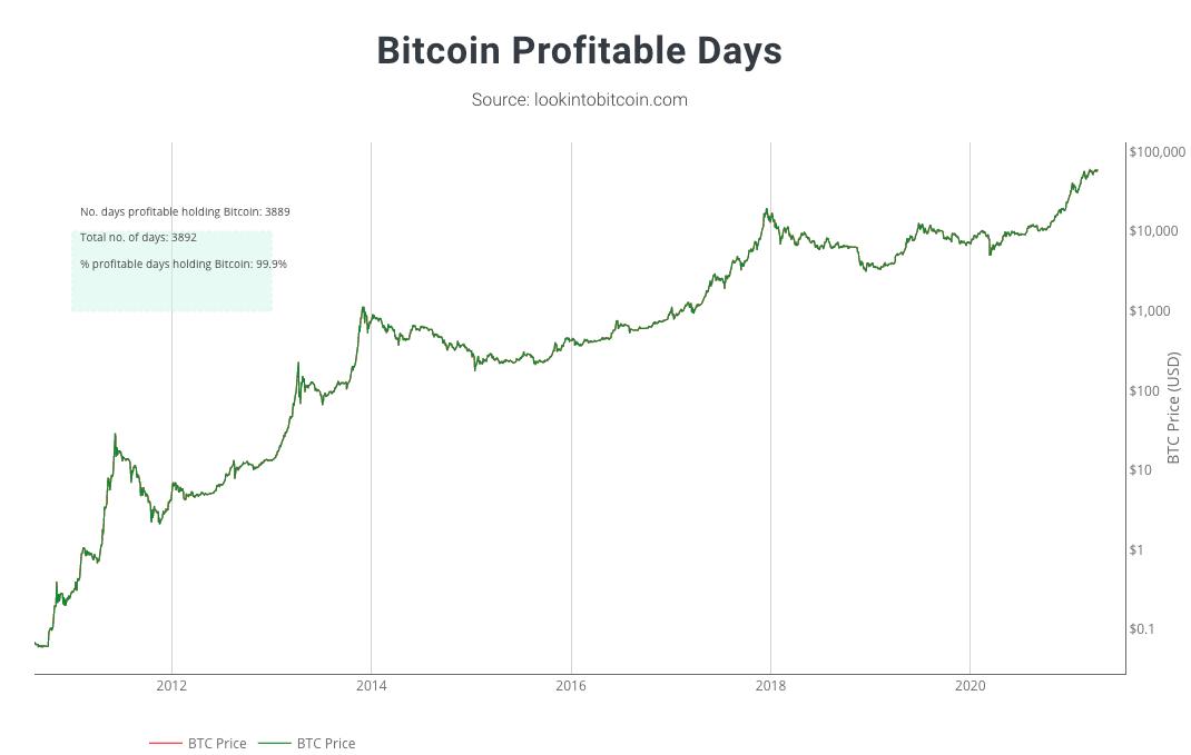 Bitcoin Profitable Days, gráfico