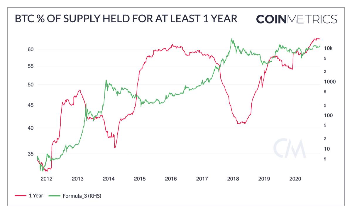 Em vermelho, o percentual de bitcoins parados por pelo menos 1 ano. Em verde, o preço do bitcoin. Fonte: Coinmetrics.