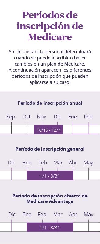 Infografía móvil del análisis de las fechas de inscripción de Medicare