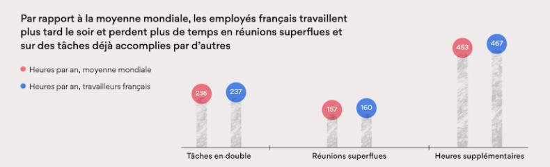 Impact du work about work sur la productivité : tâches en doubles, heures supplémentaires, réunions superflues