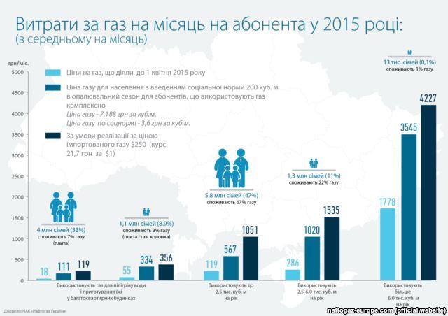 Інфографіка НАК «Нафтогаз України»
