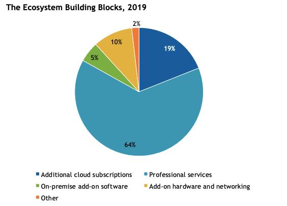 ecosystem building blocks pie chart