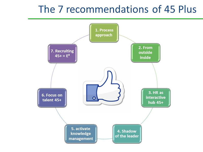 7 recommendations 45 Plus