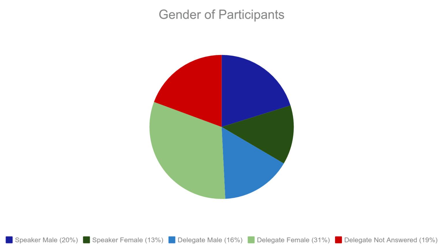 dhoxss2015-gender.png