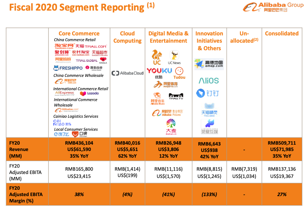 Alibaba stock analysis FY2020 Segment Reporting