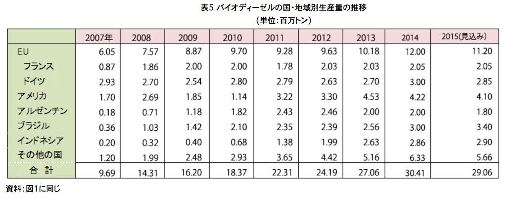 資料:一般社団法人 日本植物油協会HP