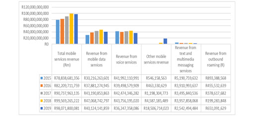 Mobile services revenue for the 12 months ending 30 September each year.