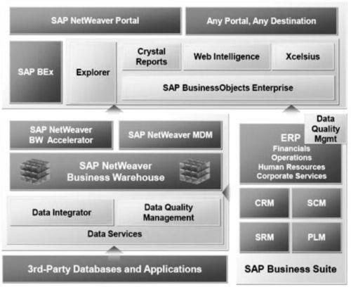 SAP Tutorial - Online PDF guides
