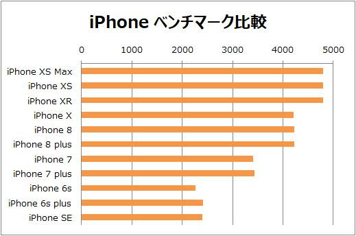 iPhone ベンチマーク性能の比較グラフ
