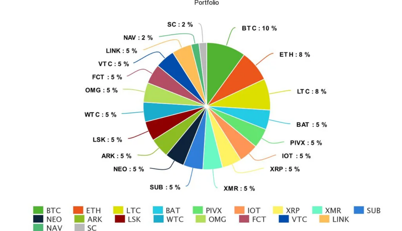In this example of a diversified portfolio, the largest single share of one coin is 10%.