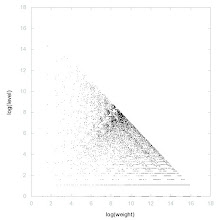 Photo: Decomposition of A006995 - decomposition into weight * level + jump