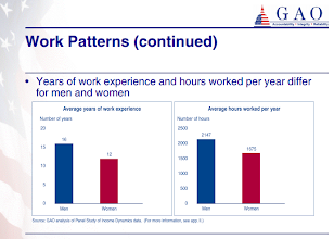 Photo: The effect of taking weeks off is less experience.    (WOMEN'S EARNINGS. Work Patterns Partially Explain Difference between Men's and Women's Earnings. United States General Accounting Office. 2003 http://www.gao.gov/new.items/d0435.pdf )