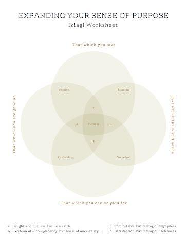 Ikiagi Worksheet - Venn Diagram Template