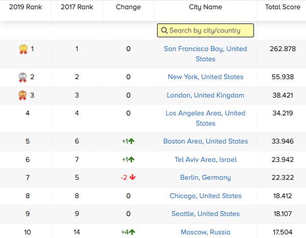 Top 10 thành phố có hệ sinh thái khởi nghiệp việt nam và toàn cầu