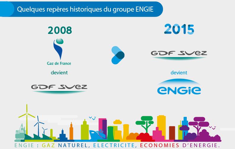 De EDF-GDF à ENGIE : plus de 70 ans d'histoire, d'évolution et d'organisation du secteur de l'énergie en France