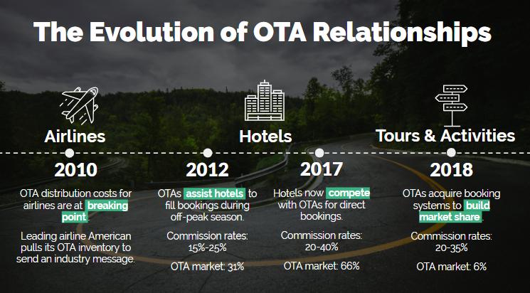 Die Evolution der OTAs