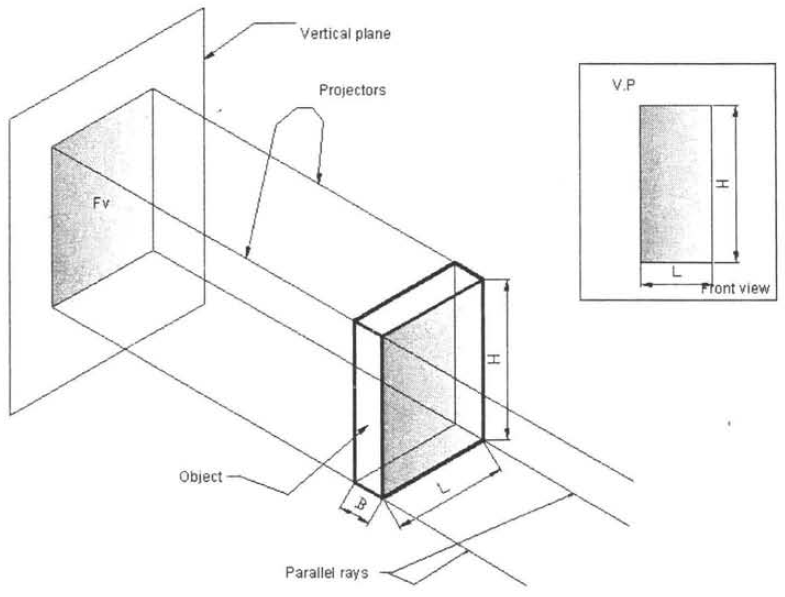 Method of Obtaining Orthographic Front View