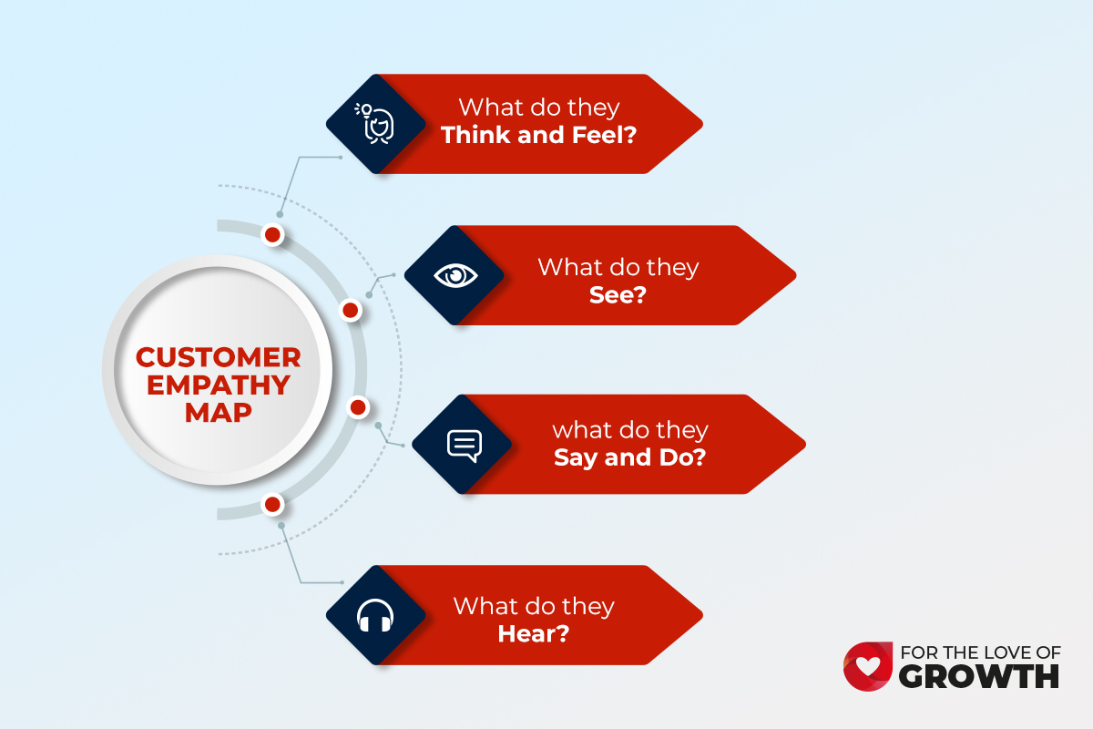empathy map to know your customer better