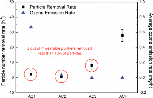 Wearable air purifiers show poor performance.