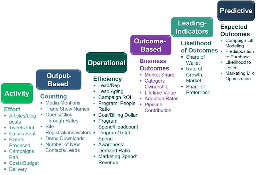 Optimizing marketing: metrics & measurement. Source: VisionEdge Marketing, Inc.