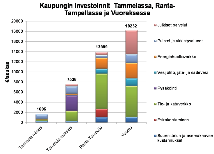 kaupungin_investoinnit.png