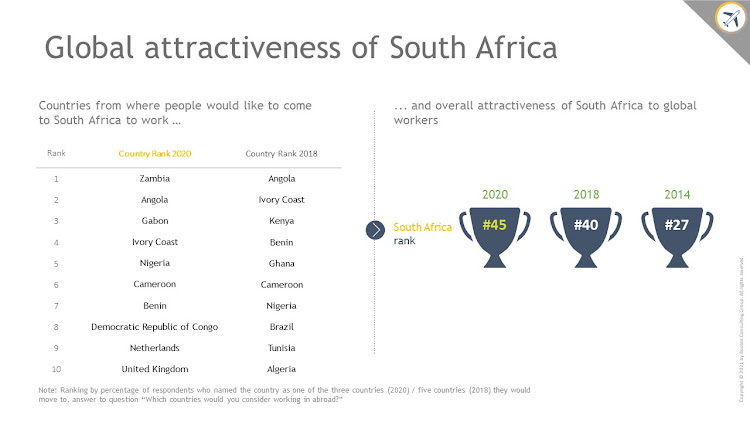 SA is less attractive overall to the global workforce