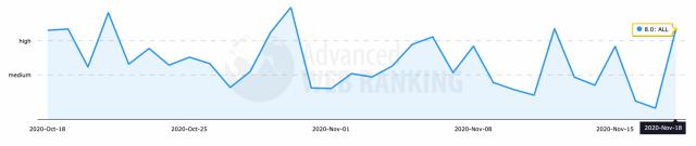 Biến động thuật toán trên Advanced Web Rankings