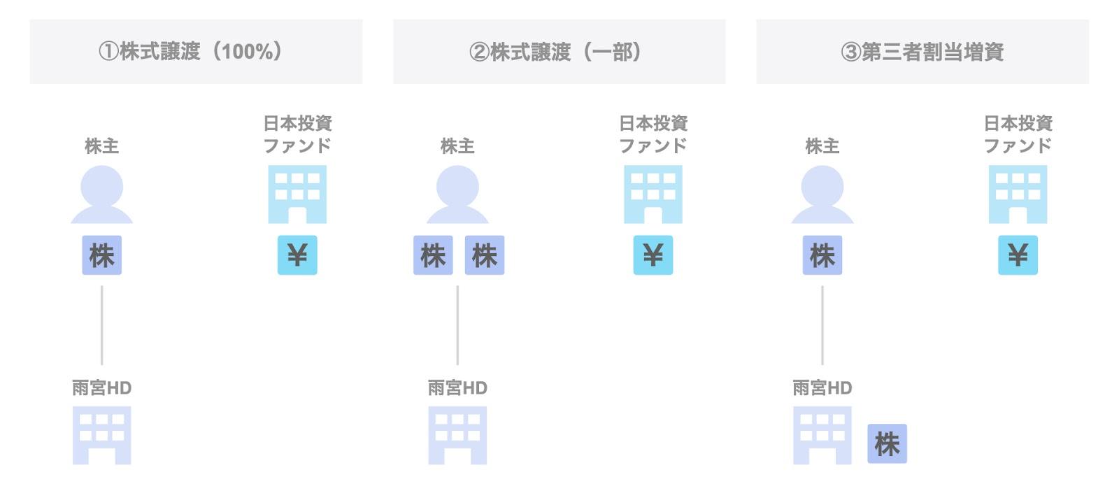 日本投資ファンドによる雨宮ホールディングスの投資事例:スキーム