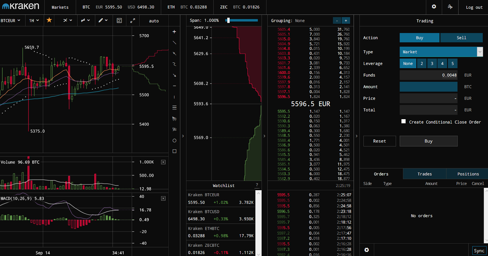 Bitcoin News: Kraken: An Overview of One of Europe's Top Bitcoin