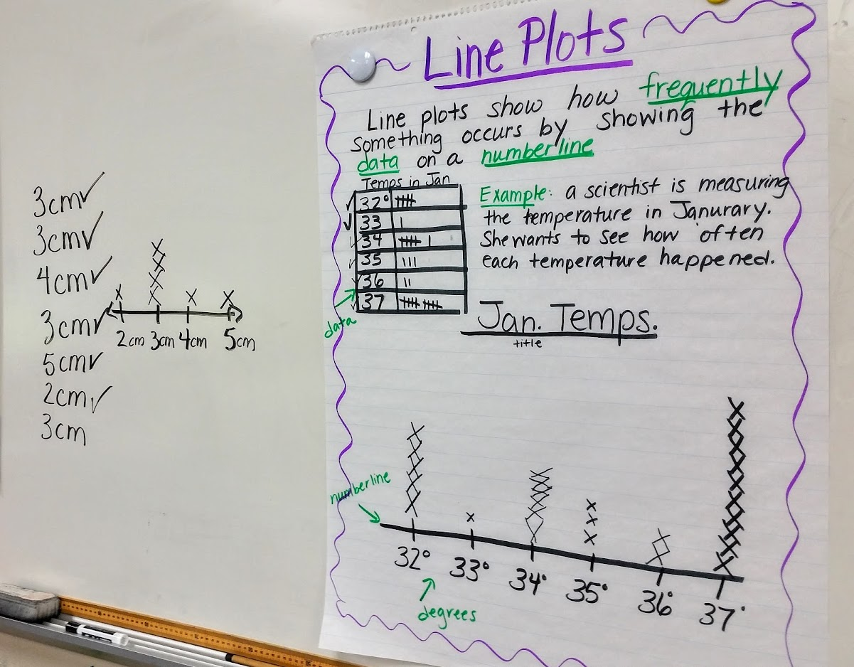 Line plots anchor chart sample