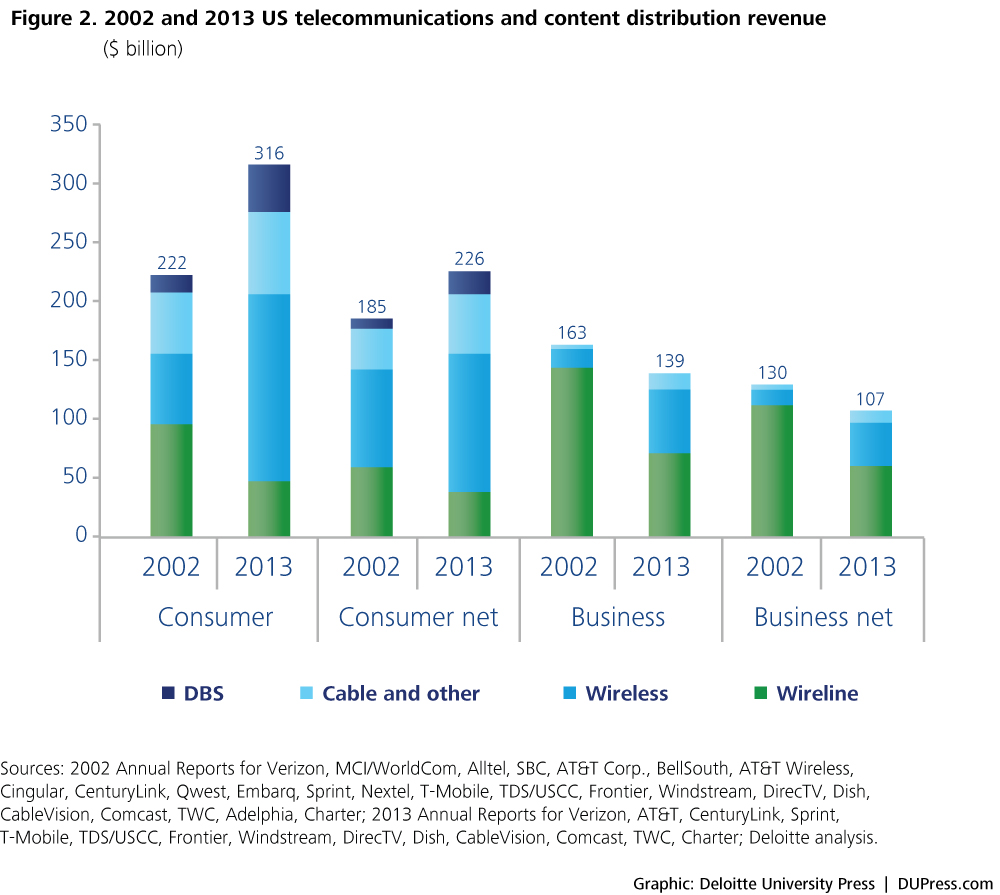 Figure 2. 2002 and 2013 US telecommunications and content distribution revenue